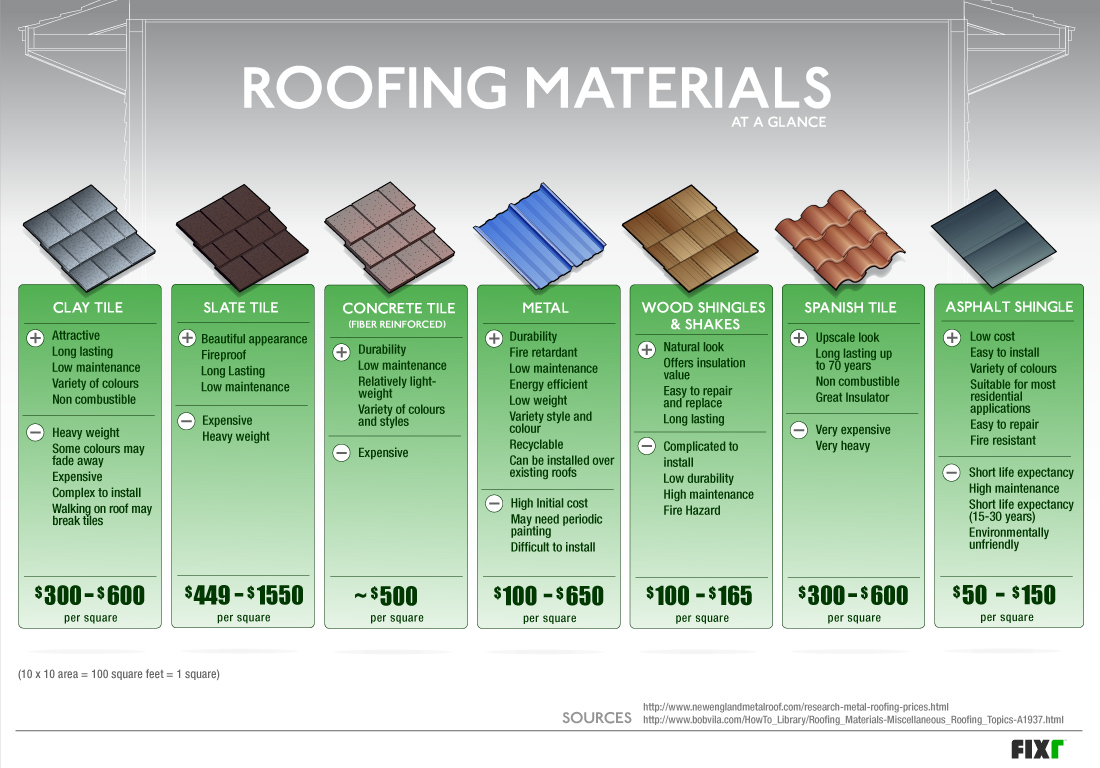 Roofing materials at a glance fixr for Construction material costs