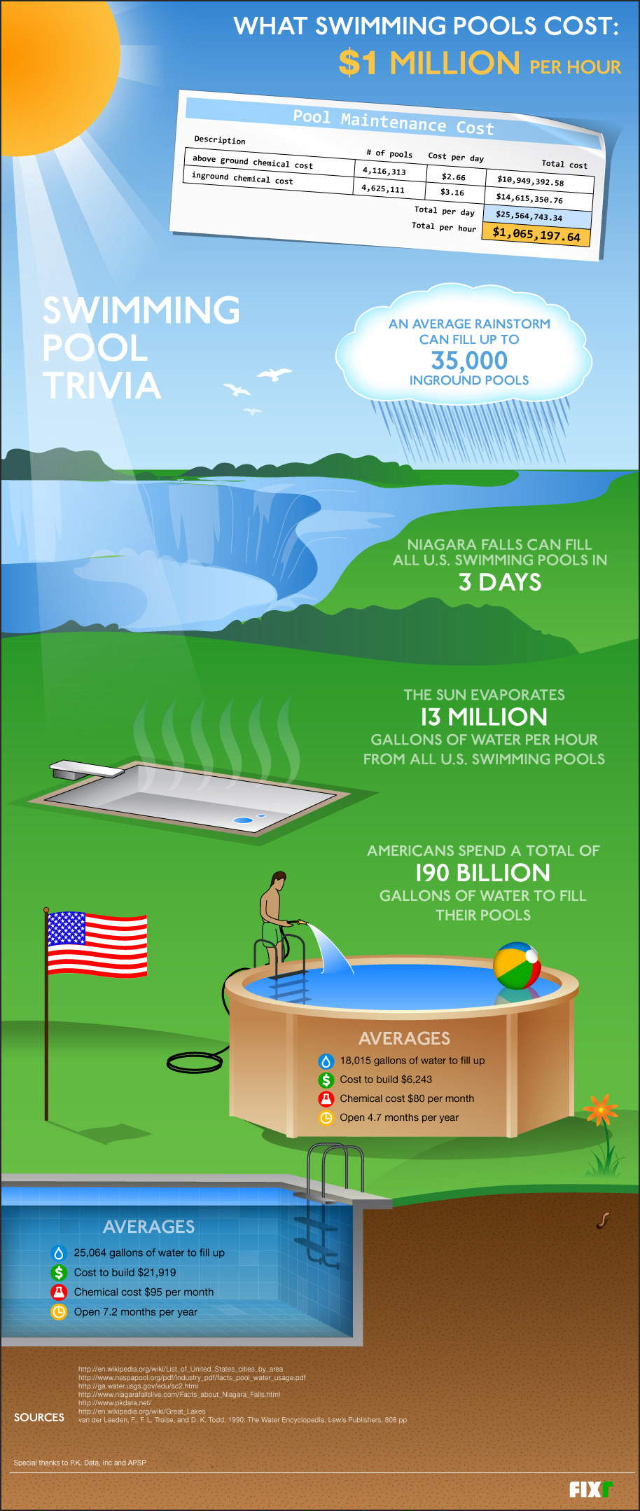 Swimming pool trivia infographic