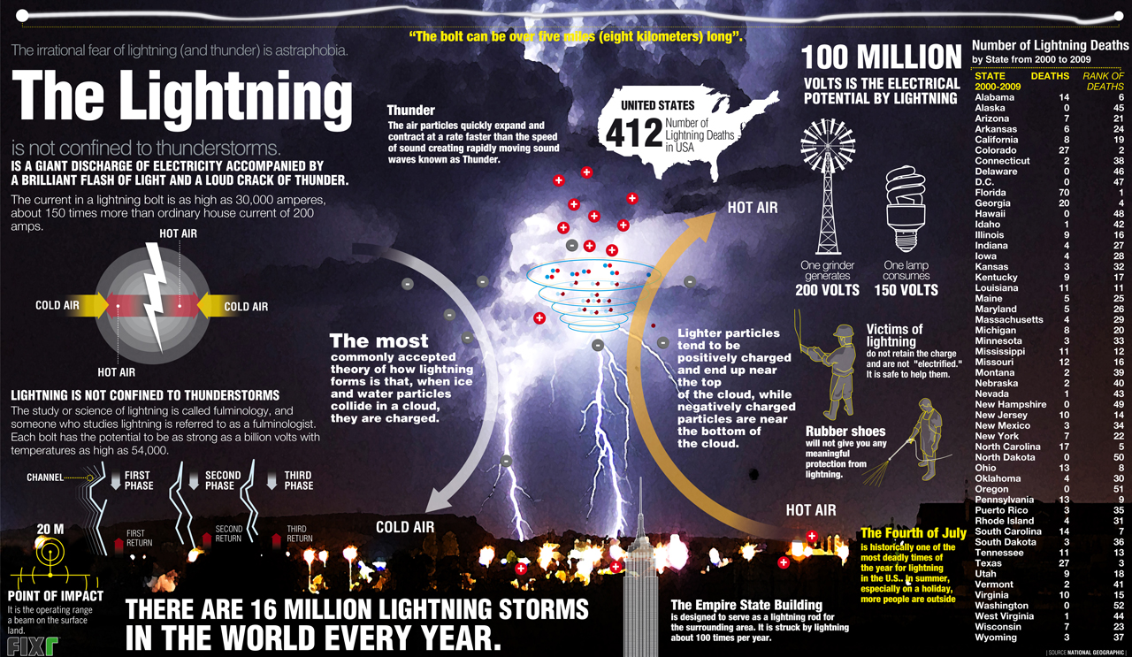 The lightning infographic