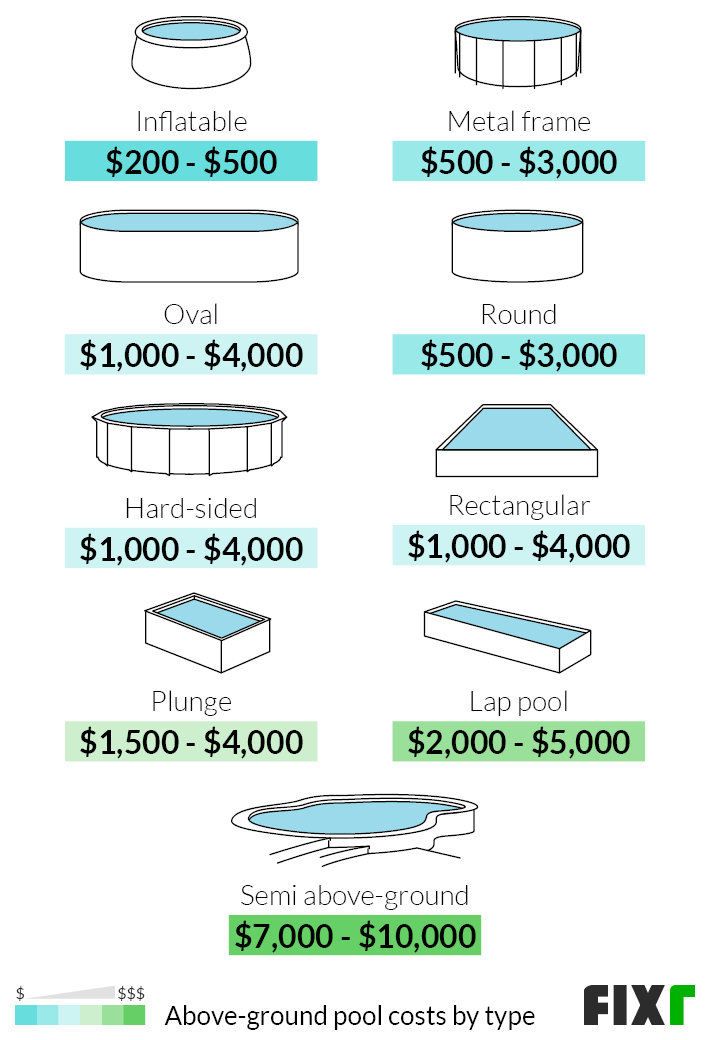 Above Ground Pool Installation Cost, How Much Does It Cost To Build An Above Ground Pool With Deck