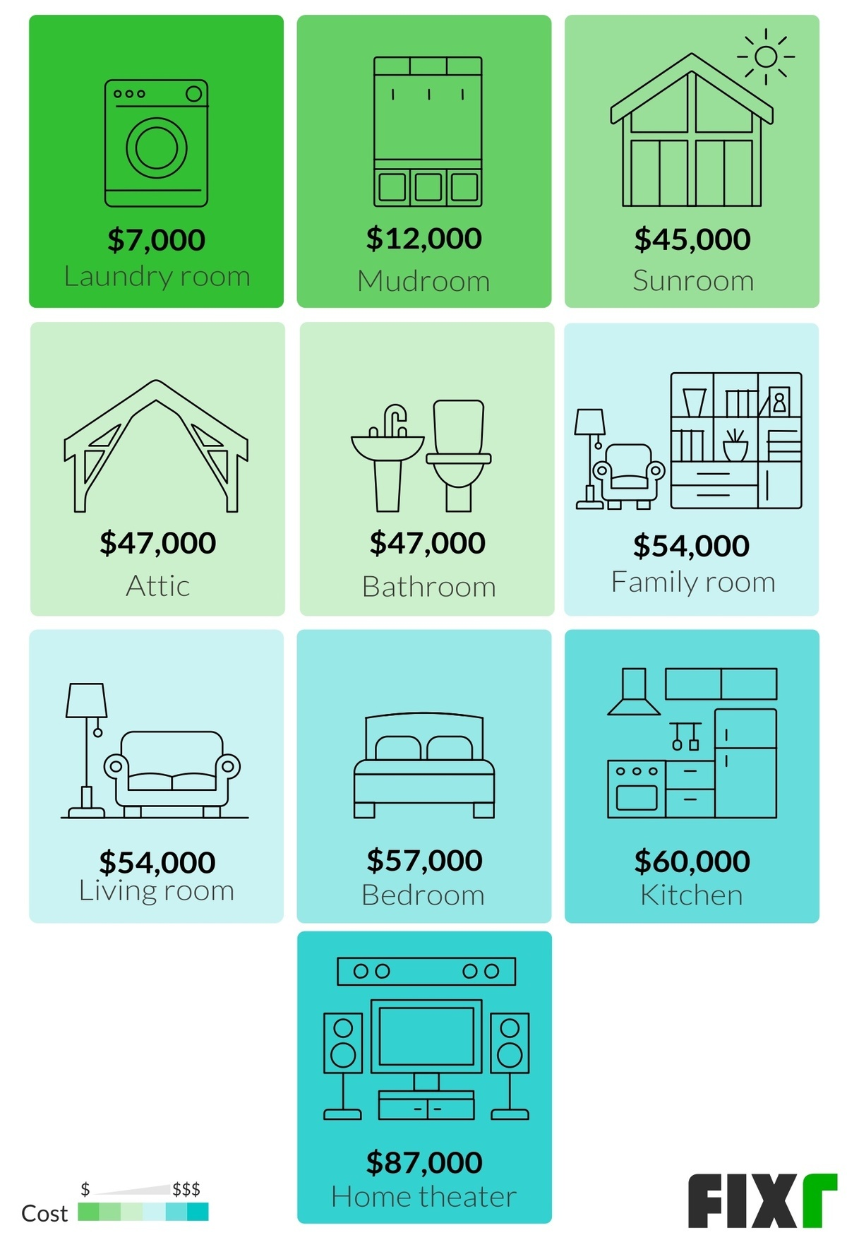 2020 House Addition Cost | Cost to Add Room