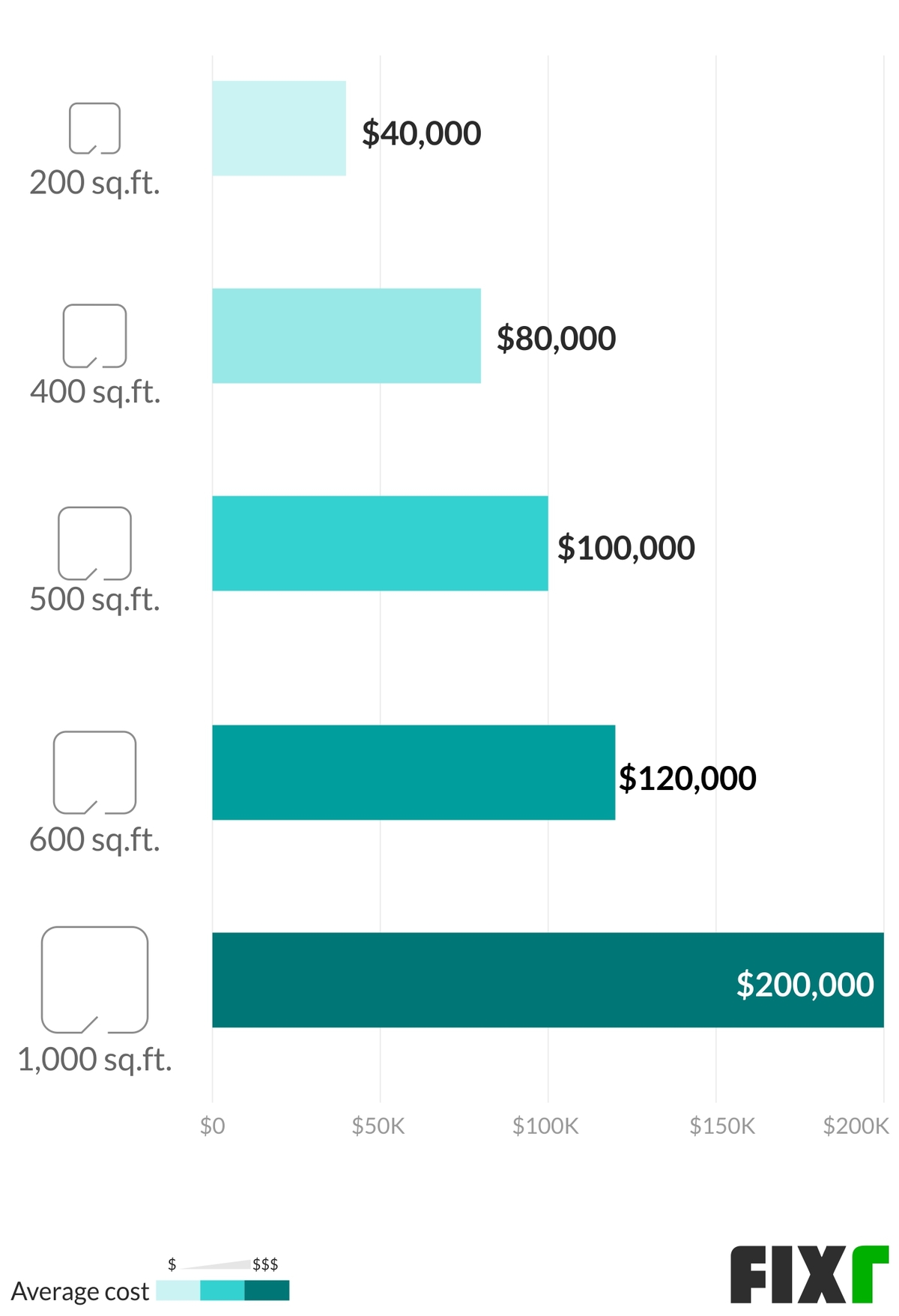 House Addition Cost Cost To Add Room