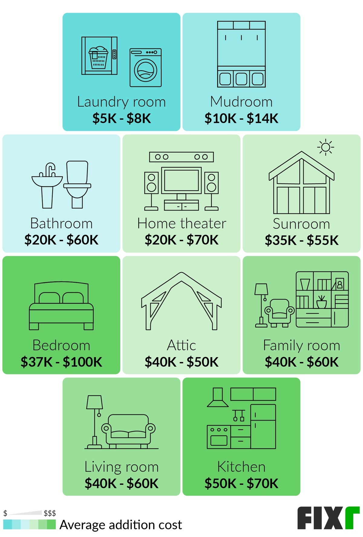 2021 House Addition Cost Cost To Add Room