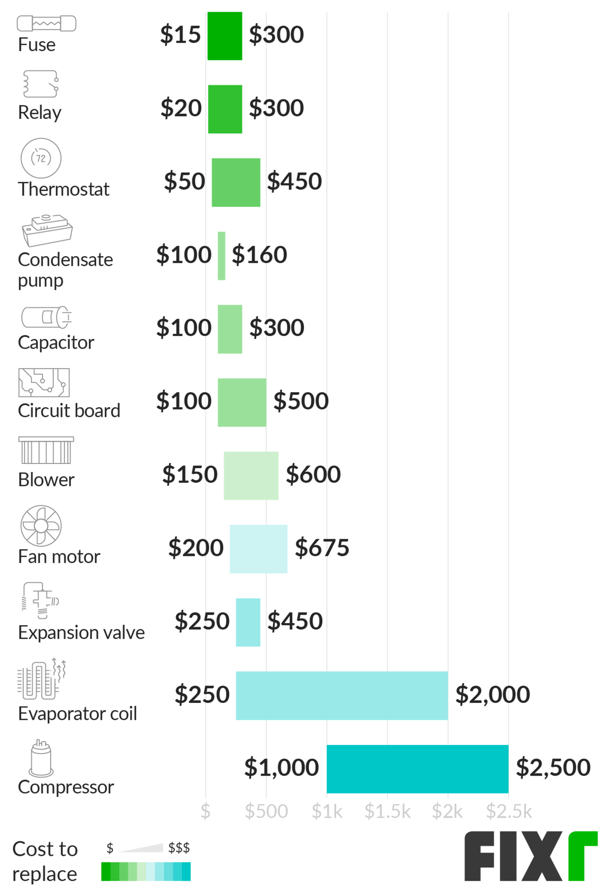 Cost to Replace Parts of an AC Unit