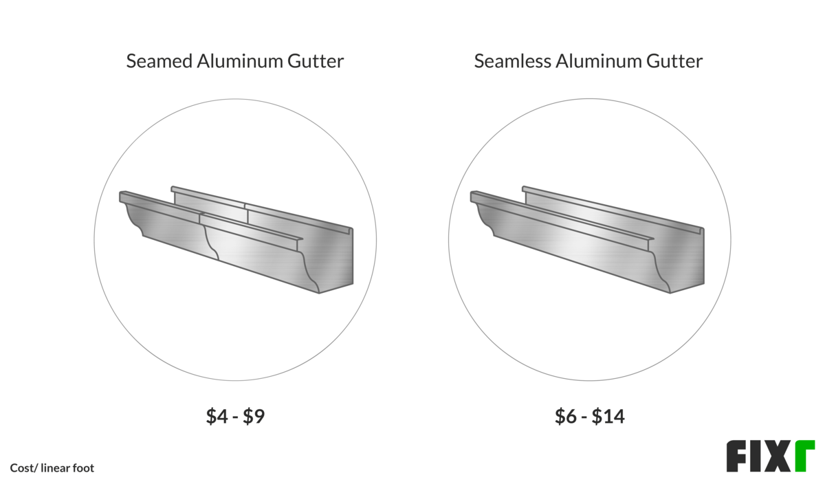 2020 Cost To Install Aluminum Gutters Aluminum Gutters Cost