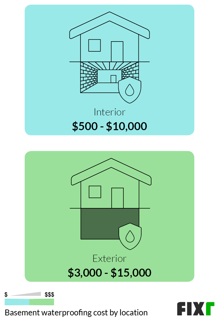 2021 Basement Waterproofing Cost, How Much Is It To Waterproof Your Basement