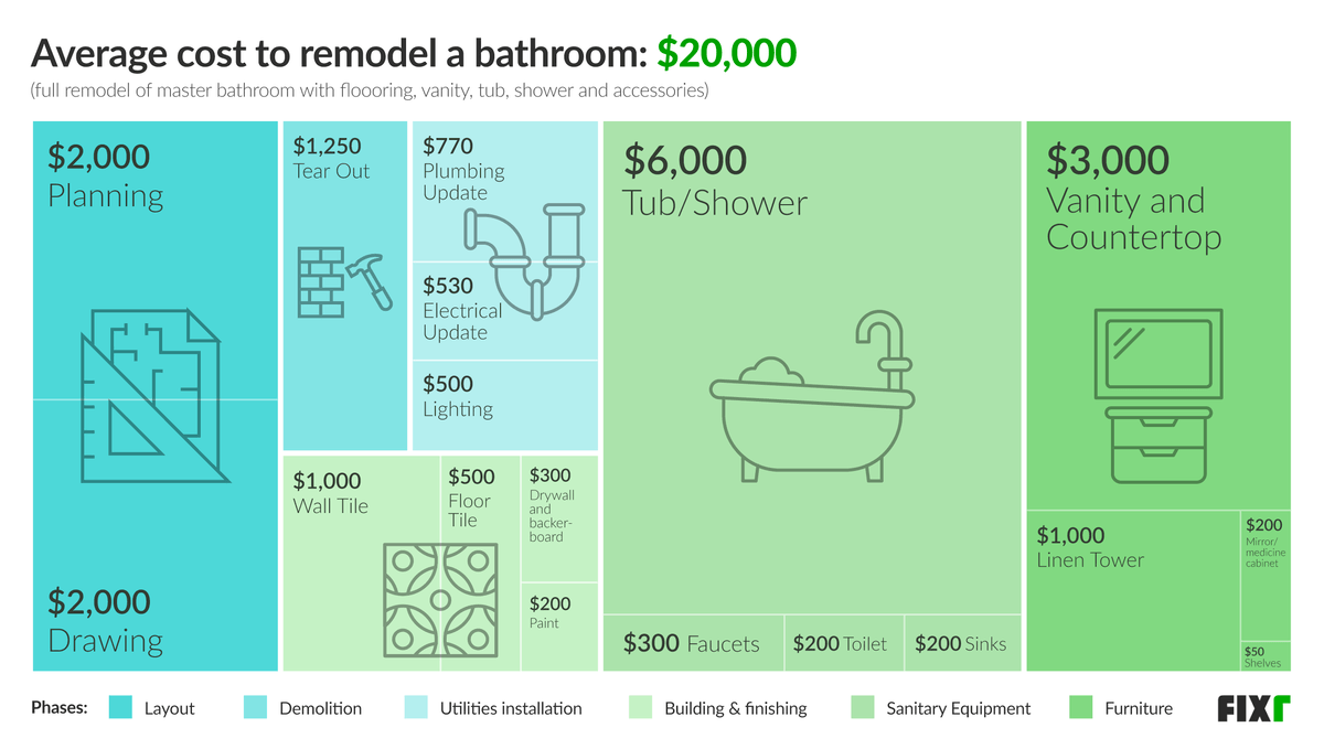 Average Cost to Remodel a Bathroom by Phases: Layout, Demolition, Utilities Installation, Building and Finishing, Sanitary Equipment, and Furniture
