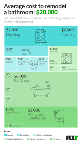 Visualizing the cost to remodel a bathroom