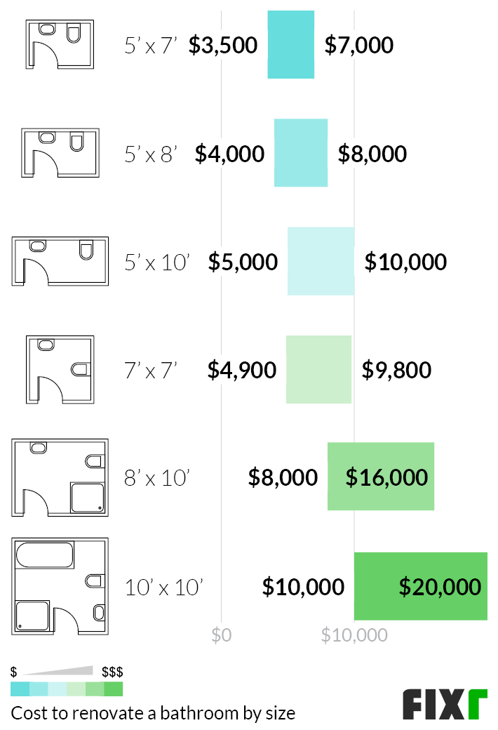 Average Renovation Costs for a 5'x7', 5'x8', 5'x10', 7'x7', 8'x10', or 10'x10' Bathroom