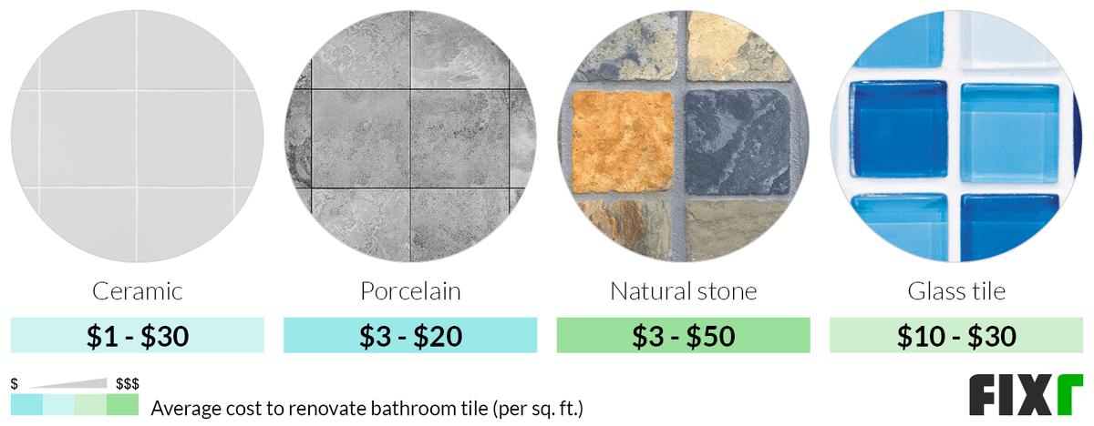 Average Cost per Sq.Ft. to Renovate Ceramic, Porcelain, Natural Stone, or Glass Bathroom Tiles