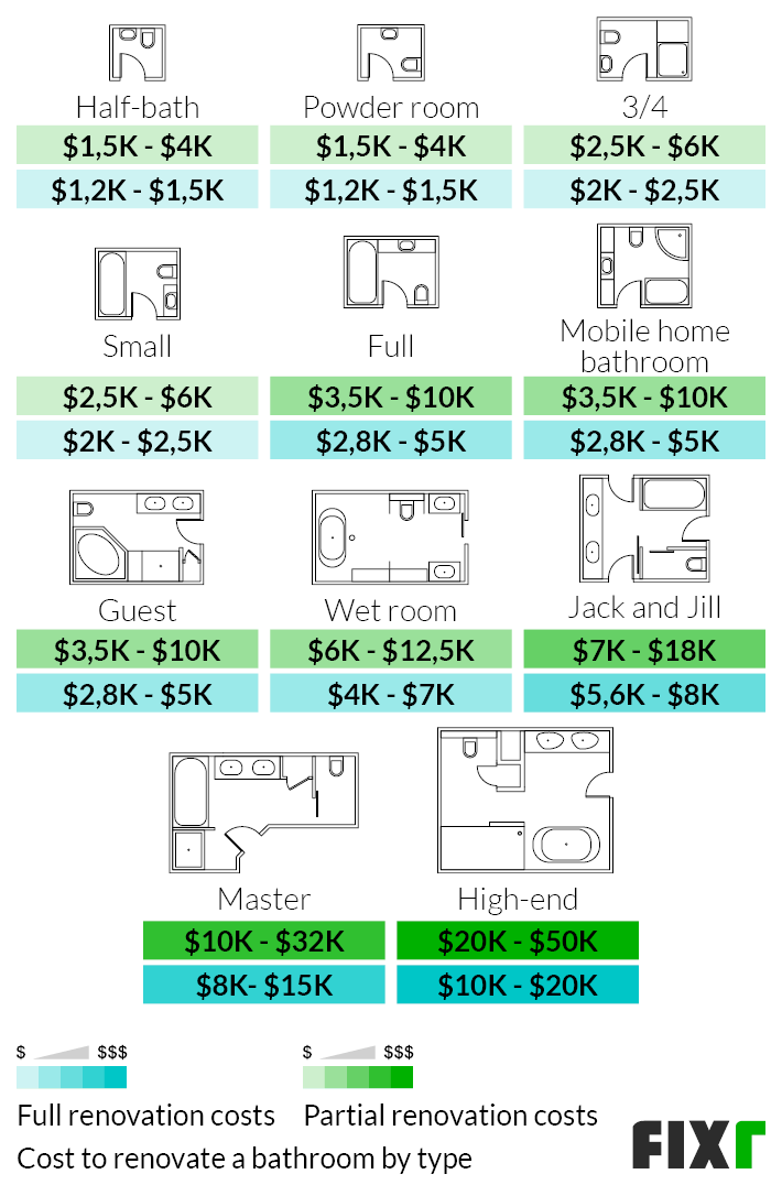 Full and Partial Renovation Costs by Bathroom Type: Half-Bath, Powder Room, Mobile Home, Guest, Wet Room, Master, High-End…