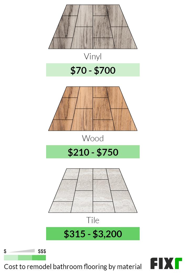 Cost to Renovate Vinyl, Wood, or Tile Bathroom Floor