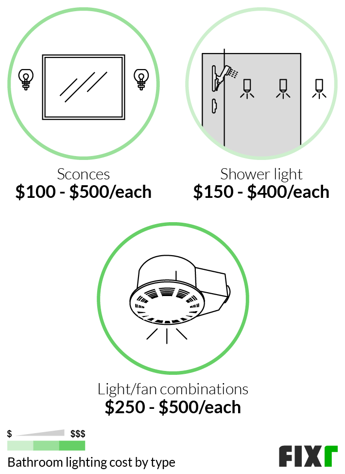 Cost to Install Sconces, Shower Light, or Light/Fan Combinations