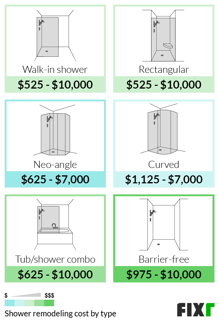 Cost to Remodel a Walk-In, Rectangular, Neo-Angle, Tub/Shower Combo, Barrier Free, or Curved Shower