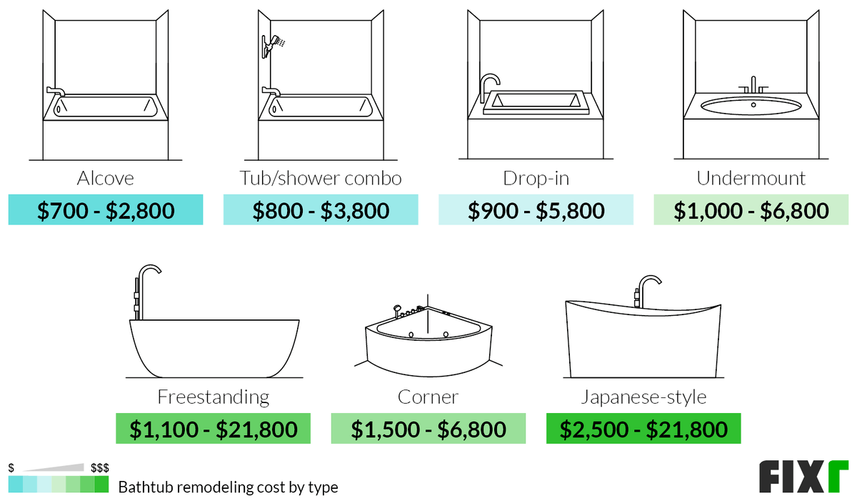 Cost to Remodel an Alcove, Tub/Shower Combo, Drop-in, Undermount, Freestanding, Corner, or Japanese Style Shower