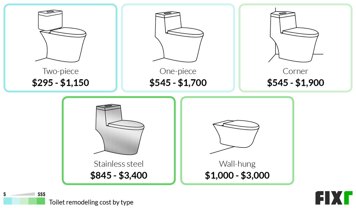 Cost to Remodel a Two-Piece, One-Piece, Corner, Stainless Steel, or Wall Hung Toilet