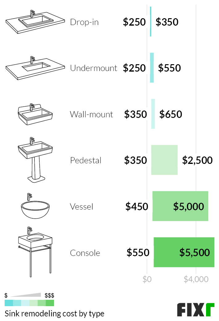 Cost to Remodel a Drop-in, Undermount, Wall-mount, Pedestal, Vessel, or Console Sink