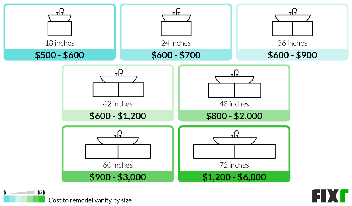 Cost to Remodel a 18, 24, 36, 42, 48, 60, or 72 Inches Vanity