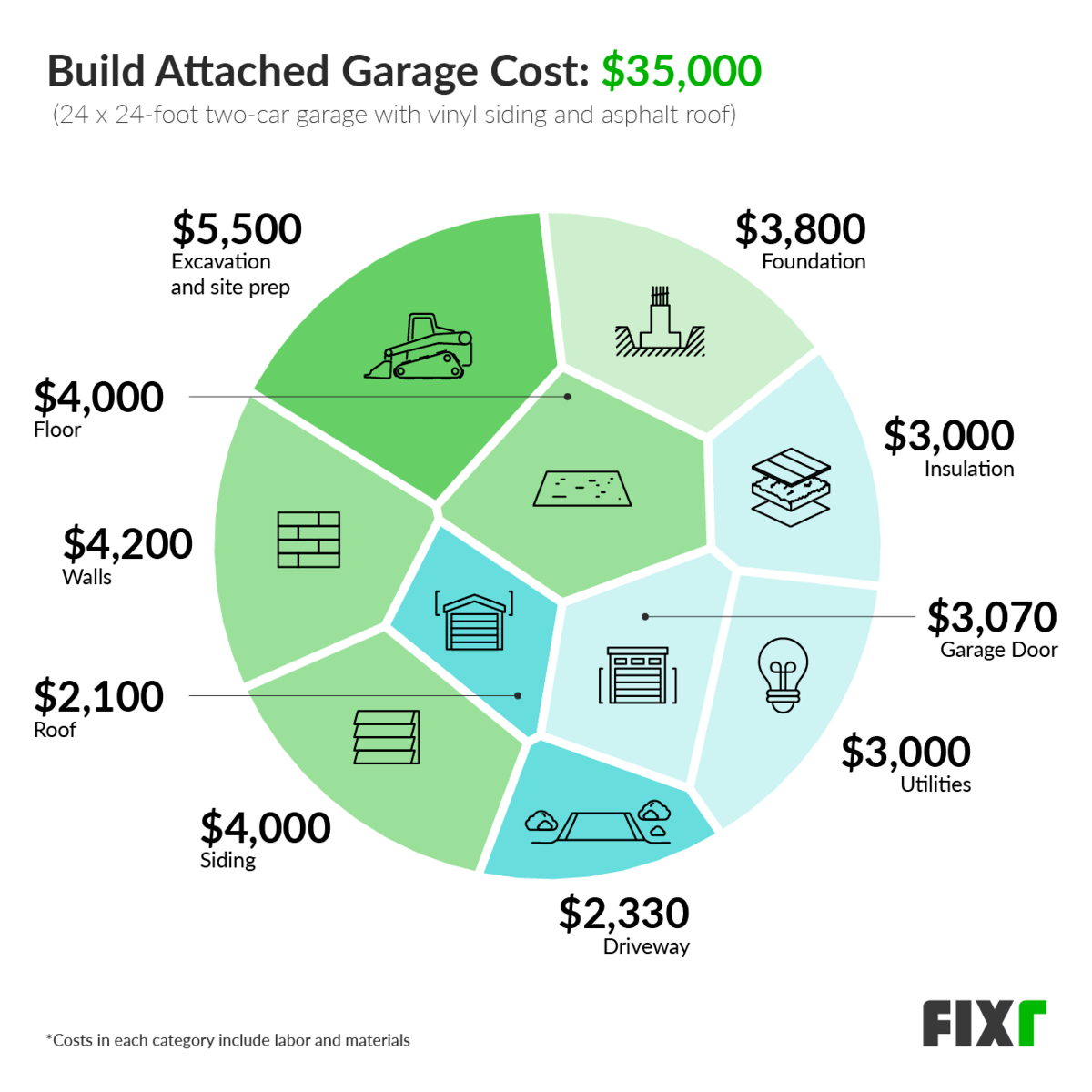 2021 Cost To Build Attached Garage Adding An Attached Garage To A House