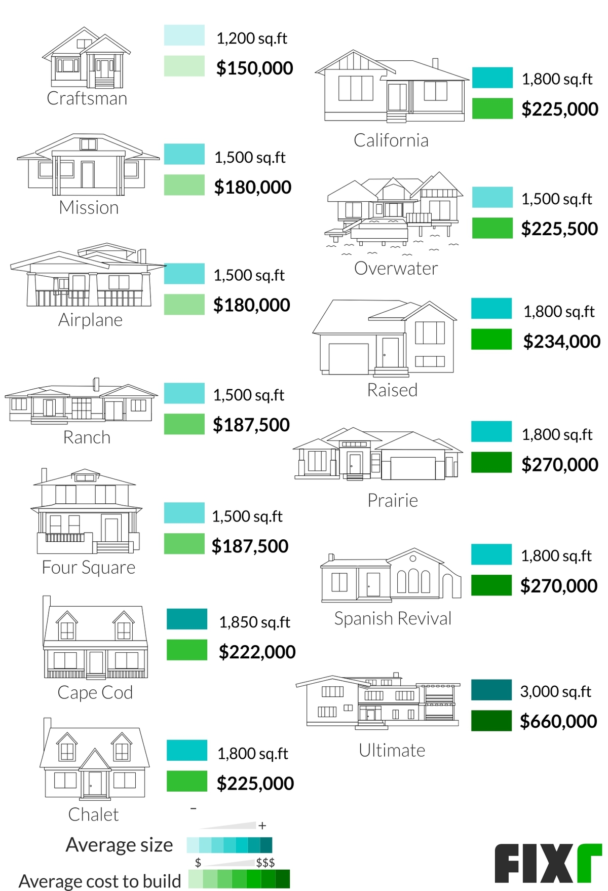 Cost To Build A Bungalow Bungalow Construction Price