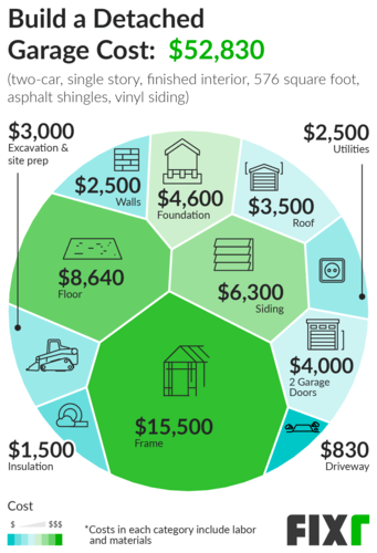 2021 Cost To Build A Detached Garage, Cost Of Adding A Garage To Your Home