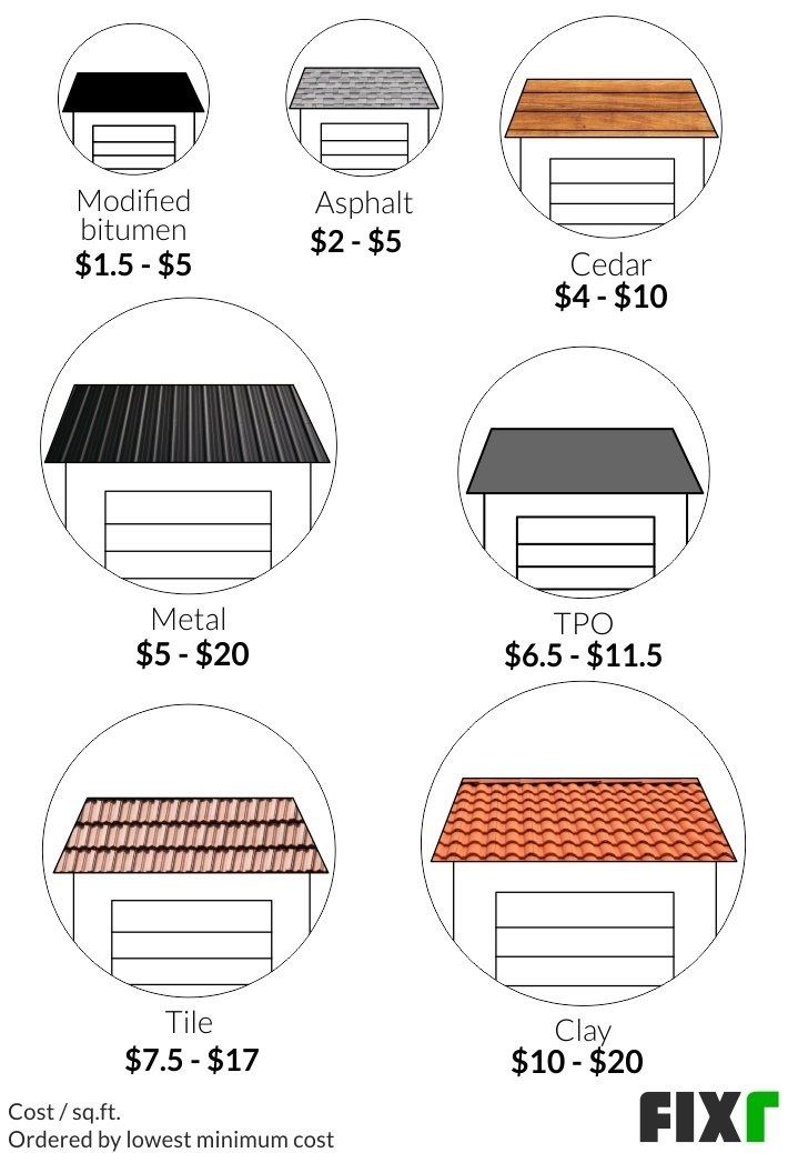 2021 Cost To Build A Detached Garage, How Much Does It Cost To Have A Detached Garage Built