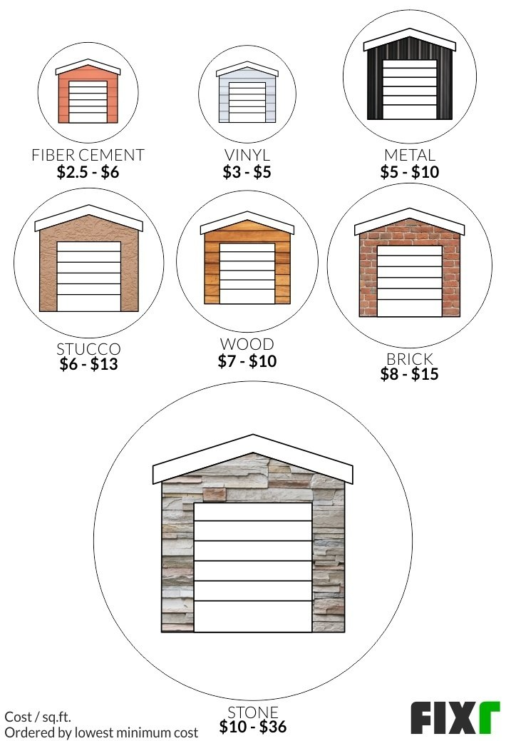 2021 Cost To Build A Detached Garage, How Much Does A Two Car Garage Cost To Build