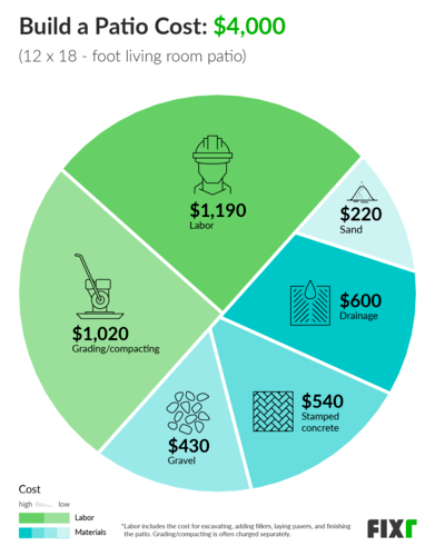 2020 Cost To Build A Patio Patio Installation Cost
