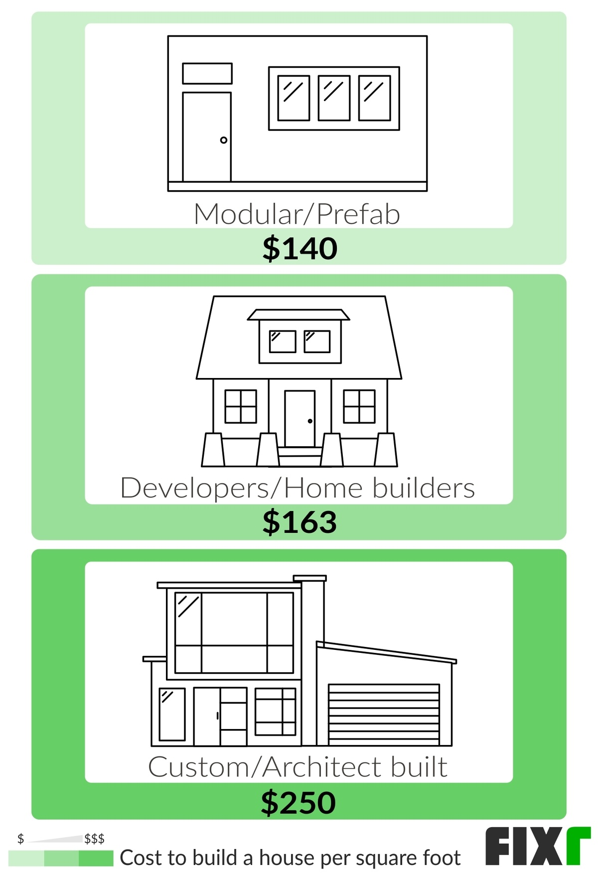 2021 Cost To Build A House New House Construction Cost