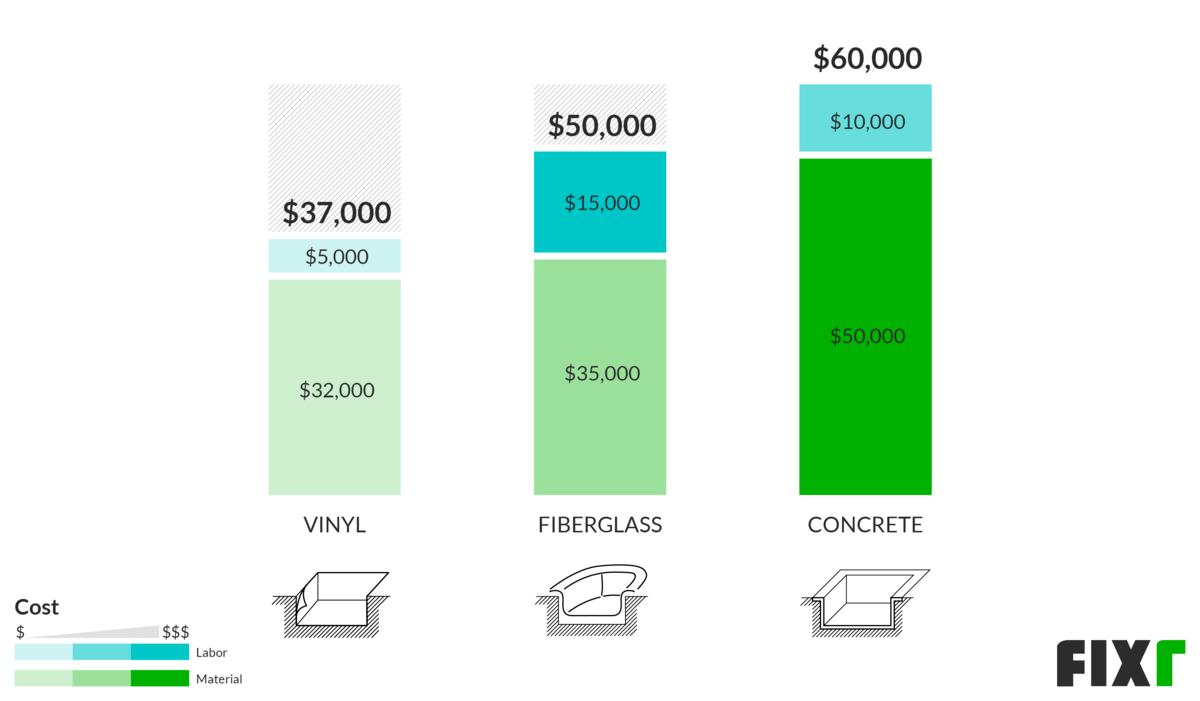 Costi della piscina interrata