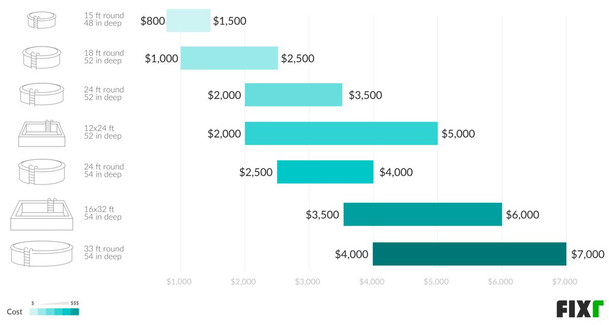 Costi della piscina fuori terra