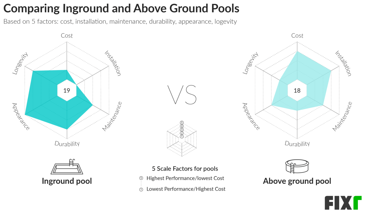 Piscina fuori terra vs piscina interrata