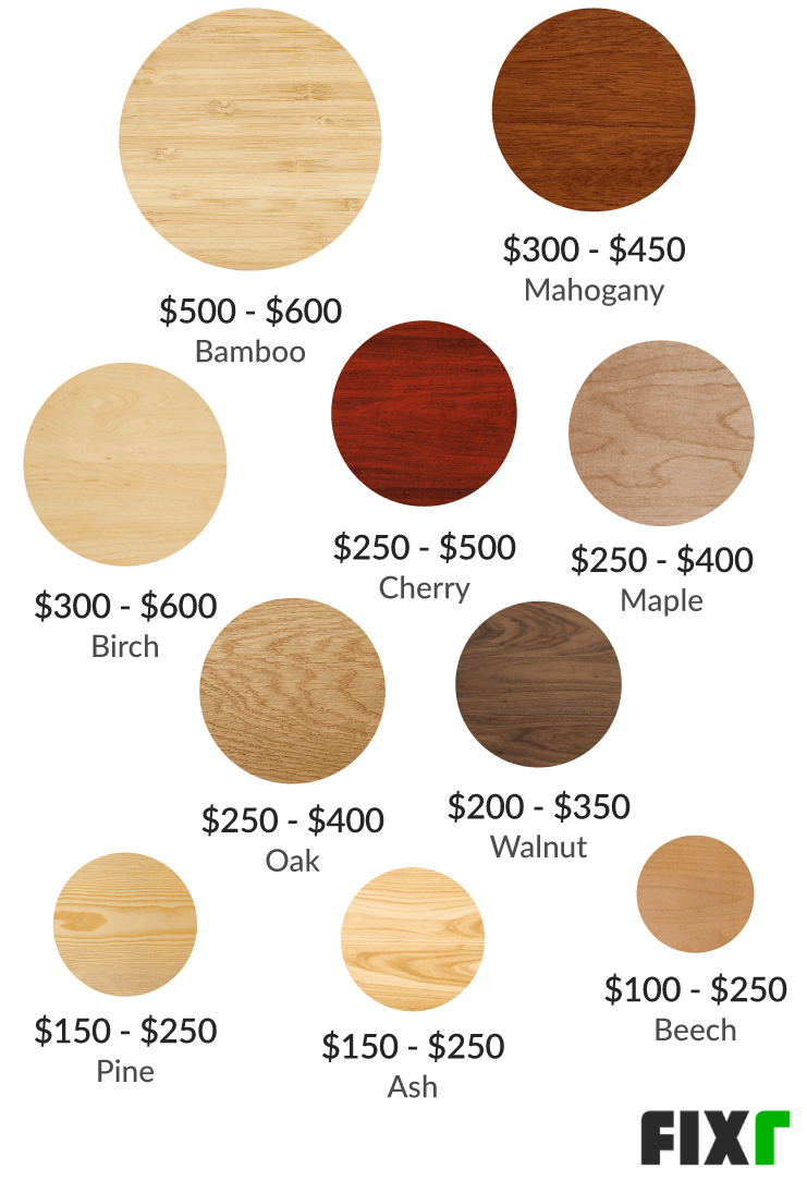 Cost Of Kitchen Cabinets Installed Labor Cost To Replace Kitchen Cabinets