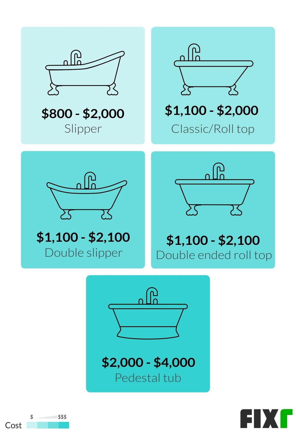 2020 Clawfoot Tub Installation Cost Clawfoot Tub Price
