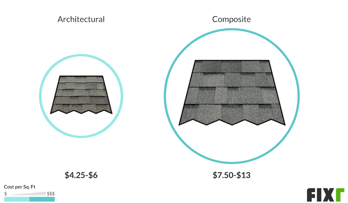 2020 Composite Shingle Roof Cost Composite Roof Tiles Cost