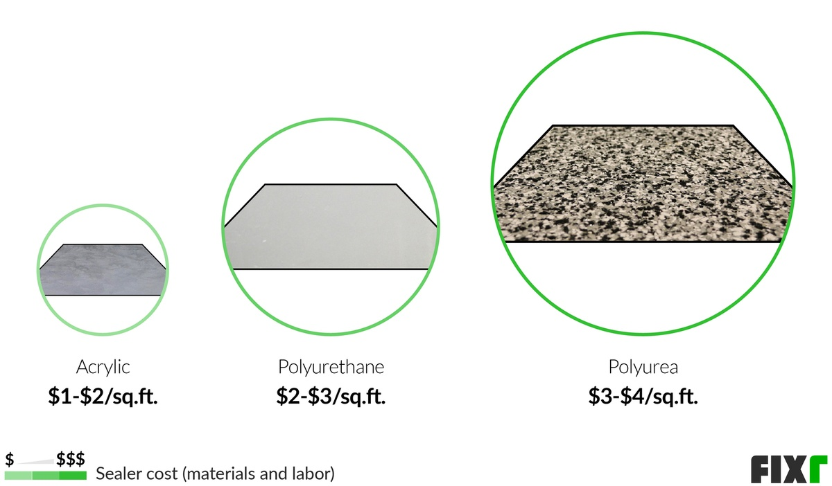 Cost to Seal a Concrete Floor