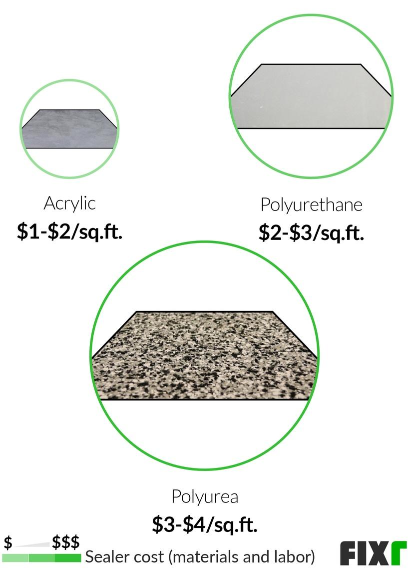 Cost Of Concrete Floor Coating Epoxy