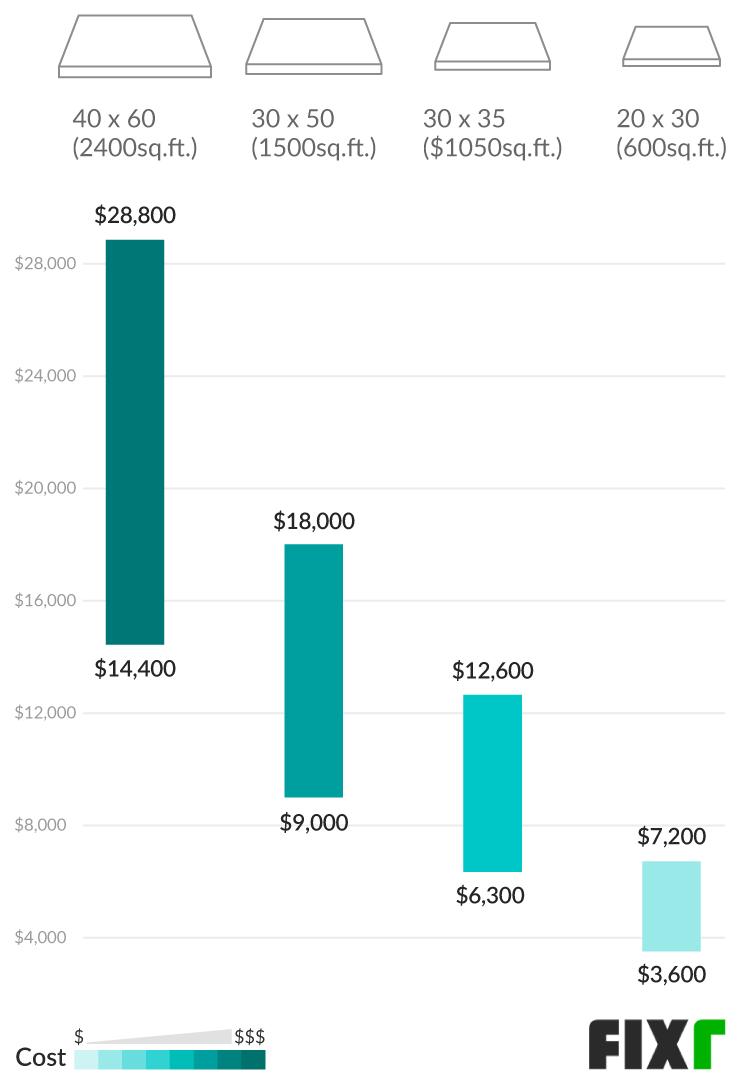 Basement Foundation Cost Calculator Ontario