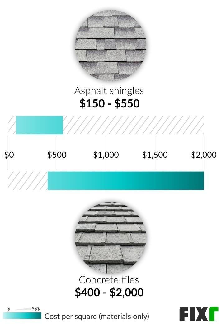 Concrete Tile Roof Cost Concrete Roof Tiles Prices