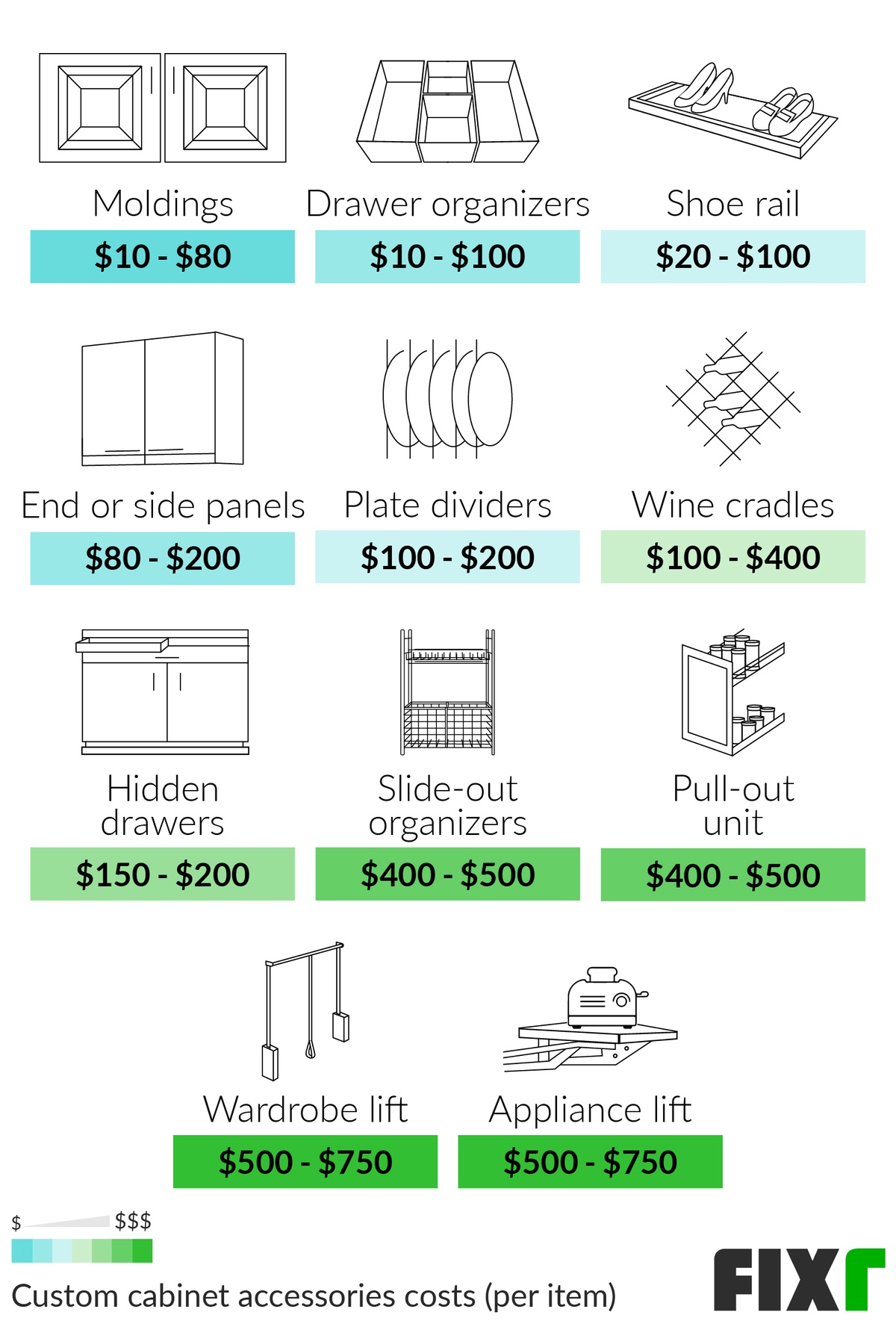 2021 Cost To Install Custom Cabinets Cost Of Custom Cabinets