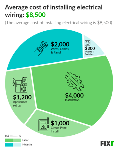 [DIAGRAM_38EU]  2020 Cost to Rewire a House | Electrical Wiring Cost | House To Garage Wiring Diagram |  | Fixr.com