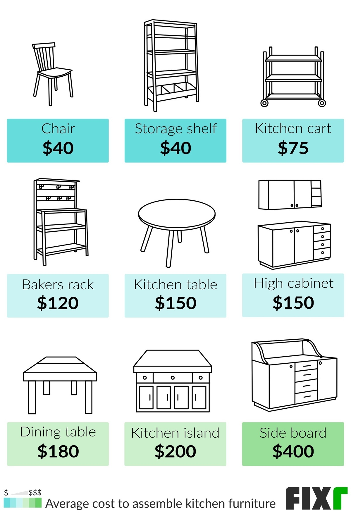 2021 Furniture Assembly Cost Hourly Rate For Furniture Assembly