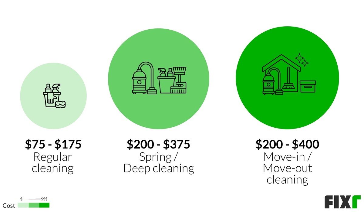 House Cleaning Prices Average House Cleaning Cost