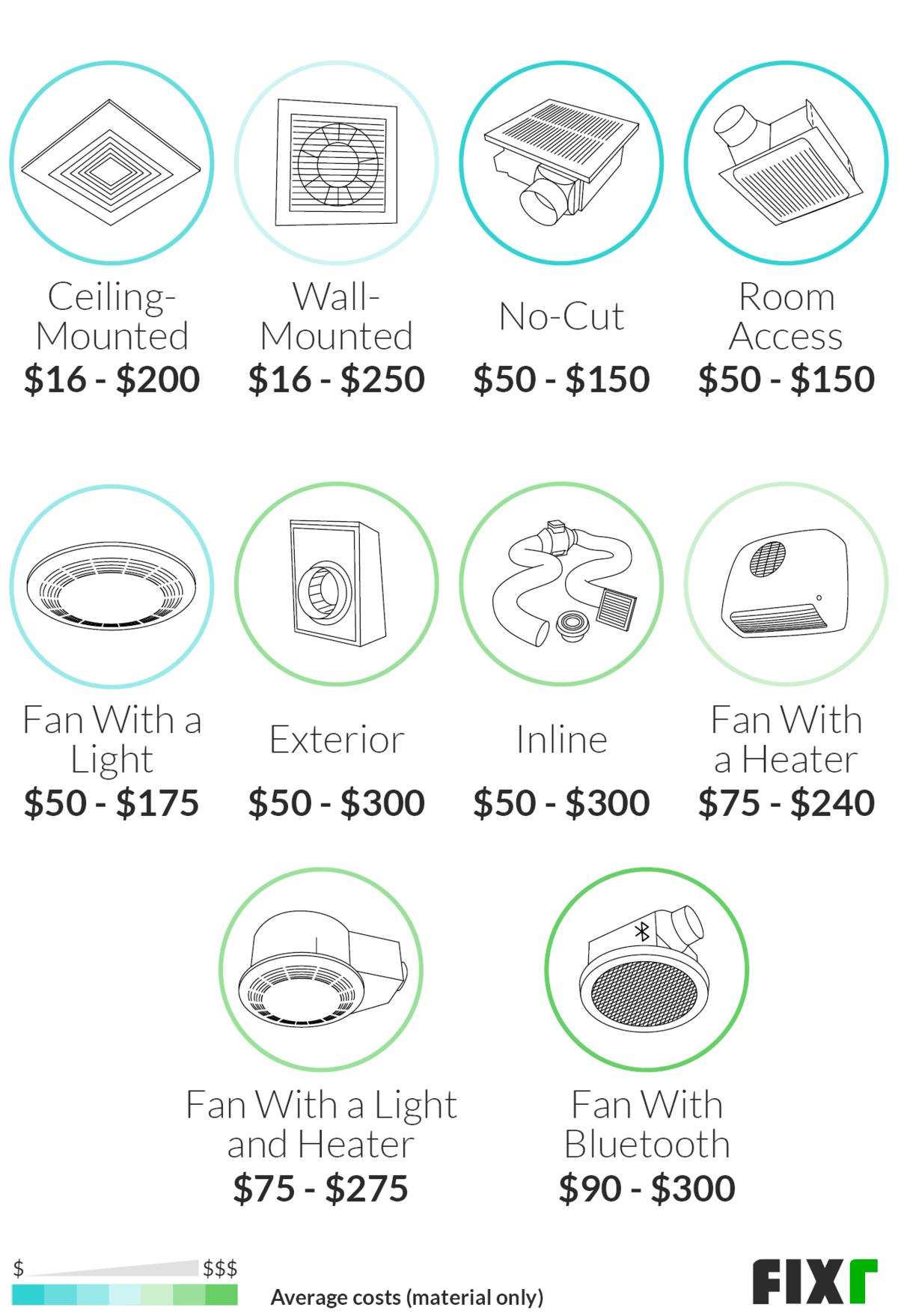 Cost To Install Bathroom Fan Bathroom Exhaust Fan Price