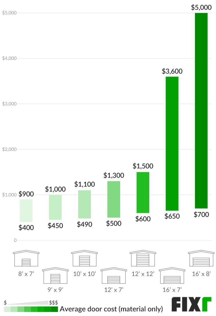2021 Cost To Install A Garage Door, How Much Does A 16 X 8 Garage Door Cost