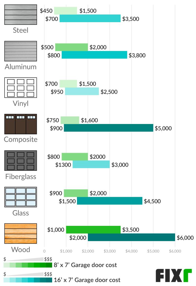 2020 Cost To Install A Garage Door Garage Door Prices Installed
