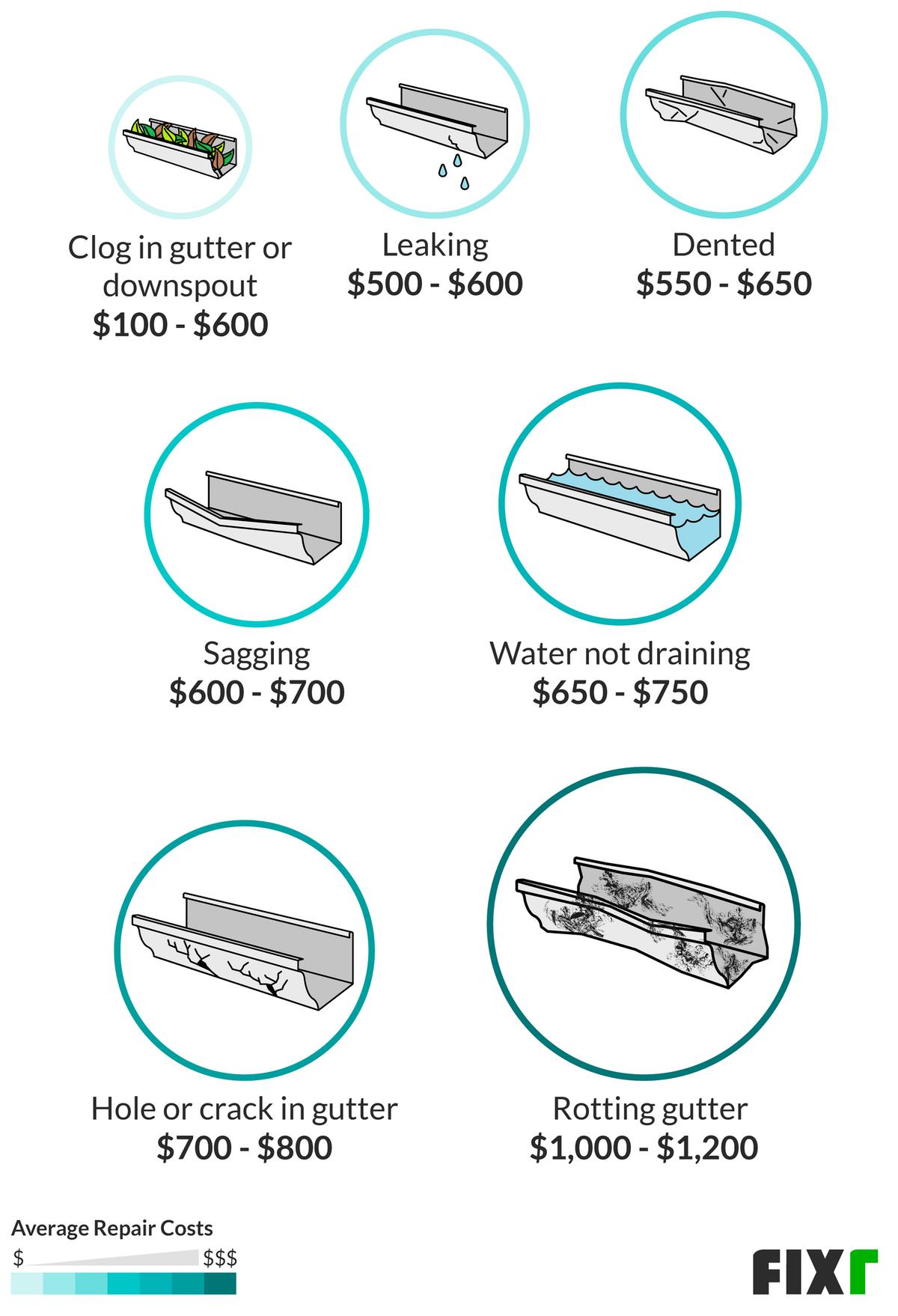 2020 Gutter Installation Cost Gutter Replacement Cost