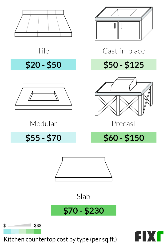2021 Cost To Install Kitchen Countertops Countertop Replacement Cost