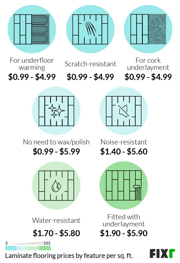 Laminate Flooring Cost Per Square Foot, Laminate Flooring For 1000 Sq Ft