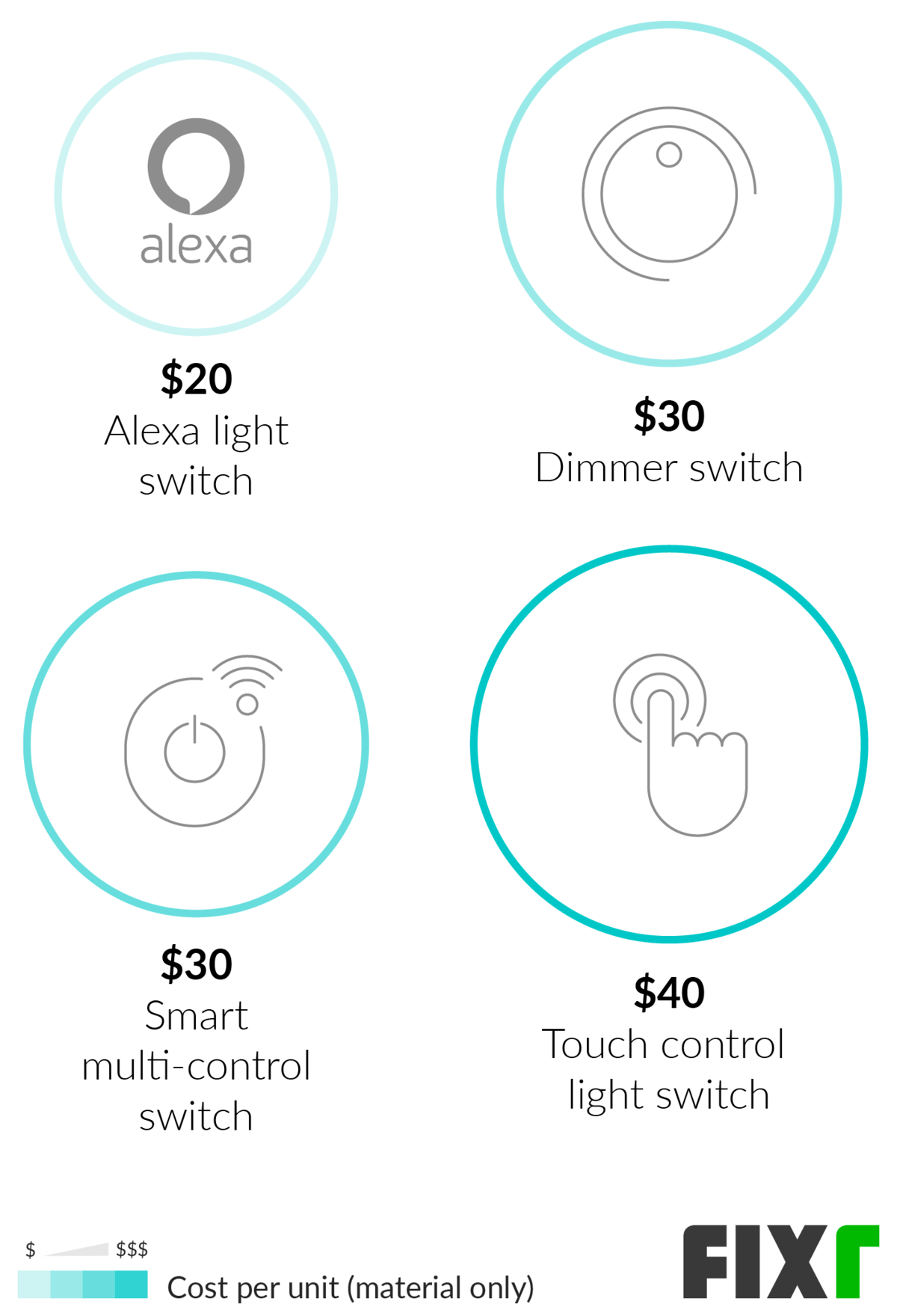 Cost To Install A Light Switch Dimmer Replacement Cost